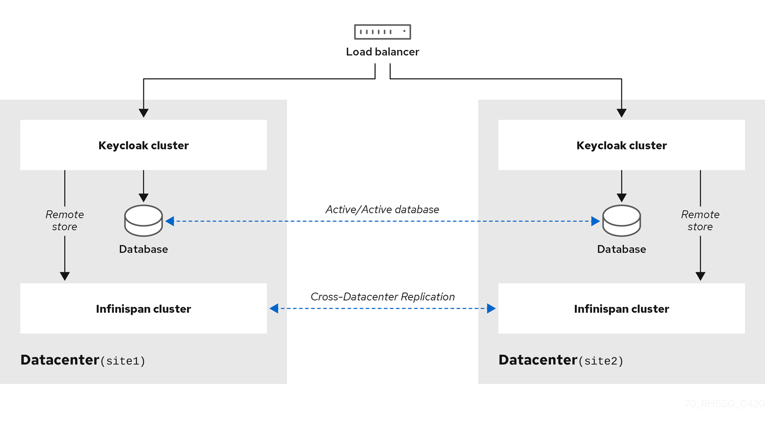 Keycloak - Blog - Keycloak Cross Data Center Setup in AWS
