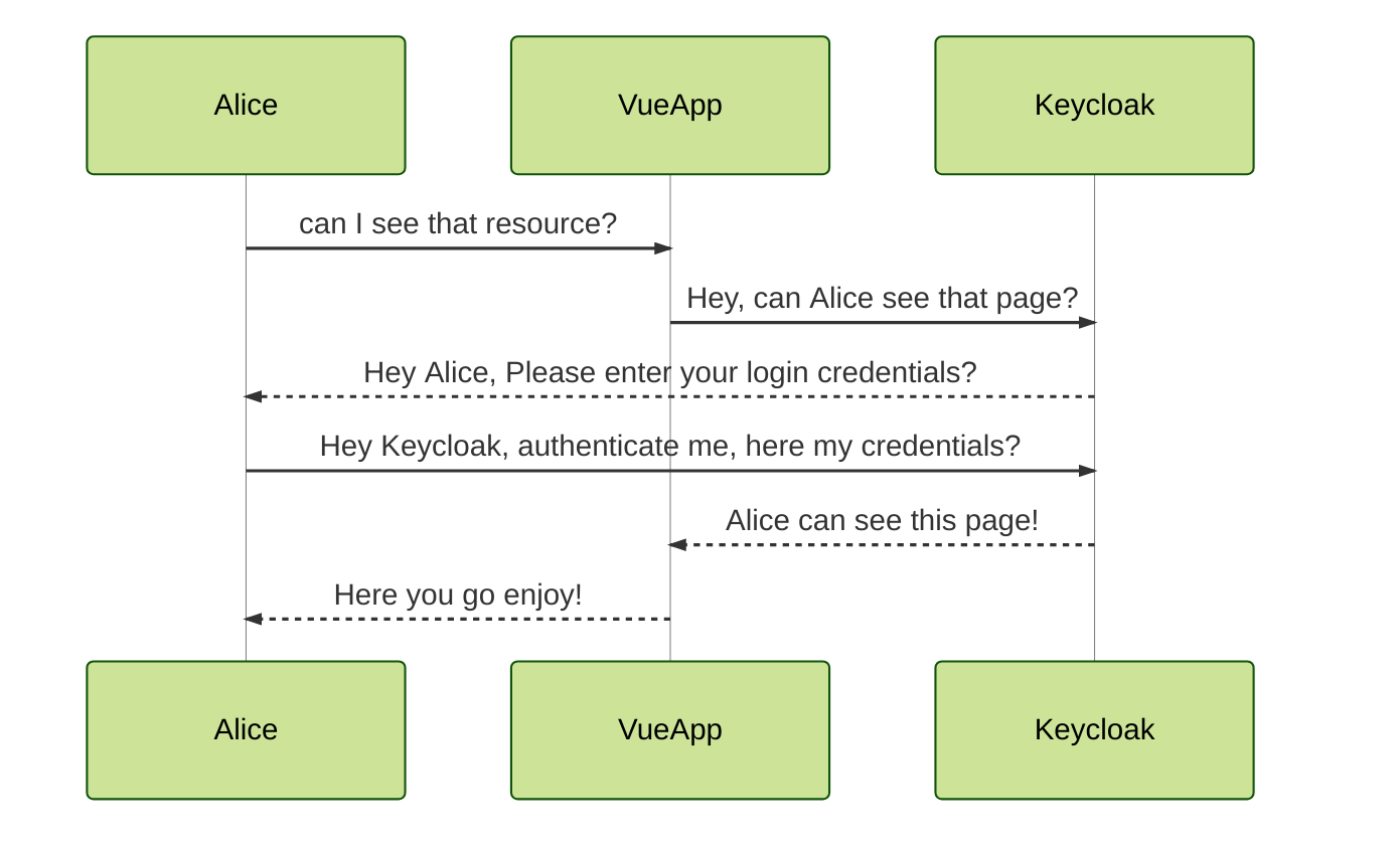 Vue App Auth Sequence